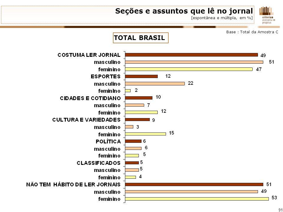 Seções e assuntos que lê no jornal [espontânea e múltipla, em %]